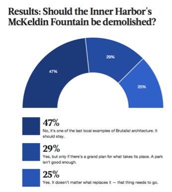 Baltimore Business Journal Poll on McKeldin Fountain, November 2014